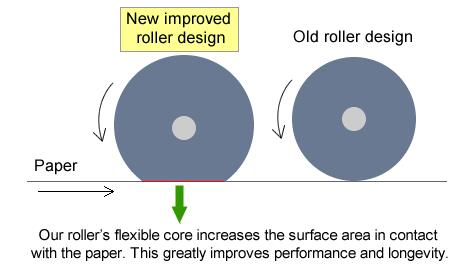 Premium roller upgrade